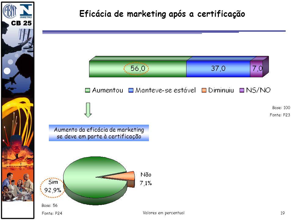 19 Fonte: P24 Fonte: P23 Aumento da eficácia de marketing se deve em parte à certificação Valores em percentual Eficácia de marketing após a certifica
