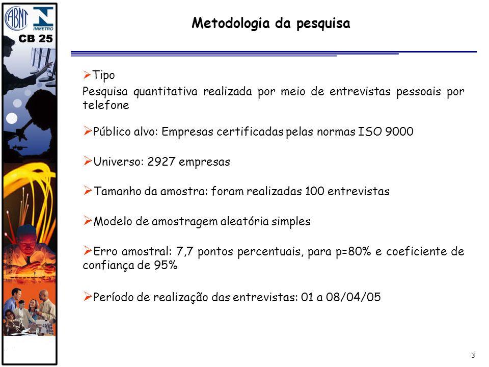 3 Metodologia da pesquisa Tipo Pesquisa quantitativa realizada por meio de entrevistas pessoais por telefone Público alvo: Empresas certificadas pelas