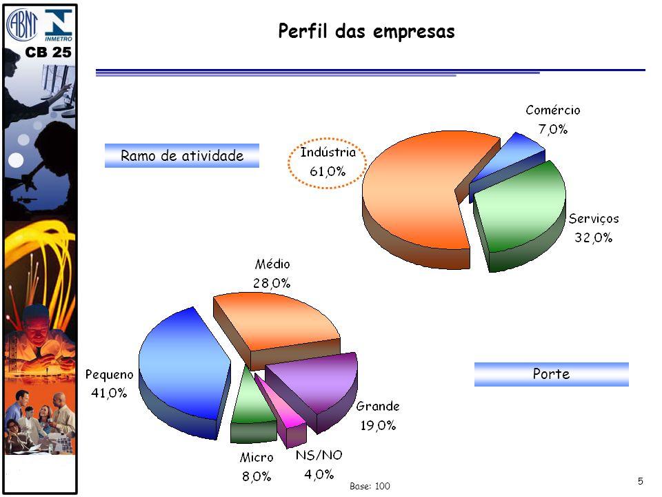 5 Perfil das empresas Ramo de atividade Base: 100 Porte