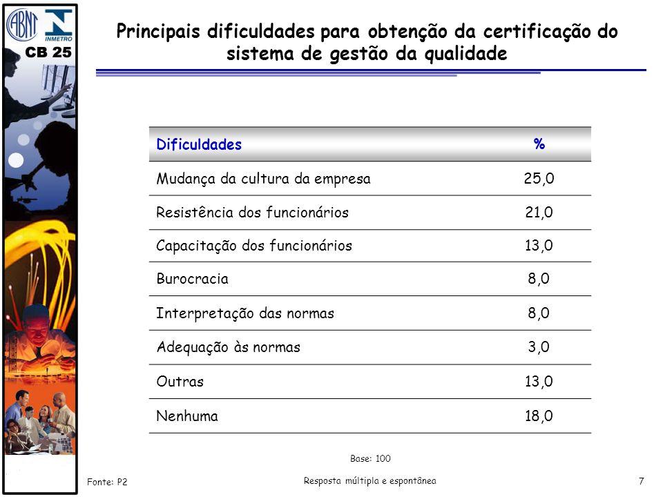 7 Principais dificuldades para obtenção da certificação do sistema de gestão da qualidade Fonte: P2 Resposta múltipla e espontânea Dificuldades% Mudan