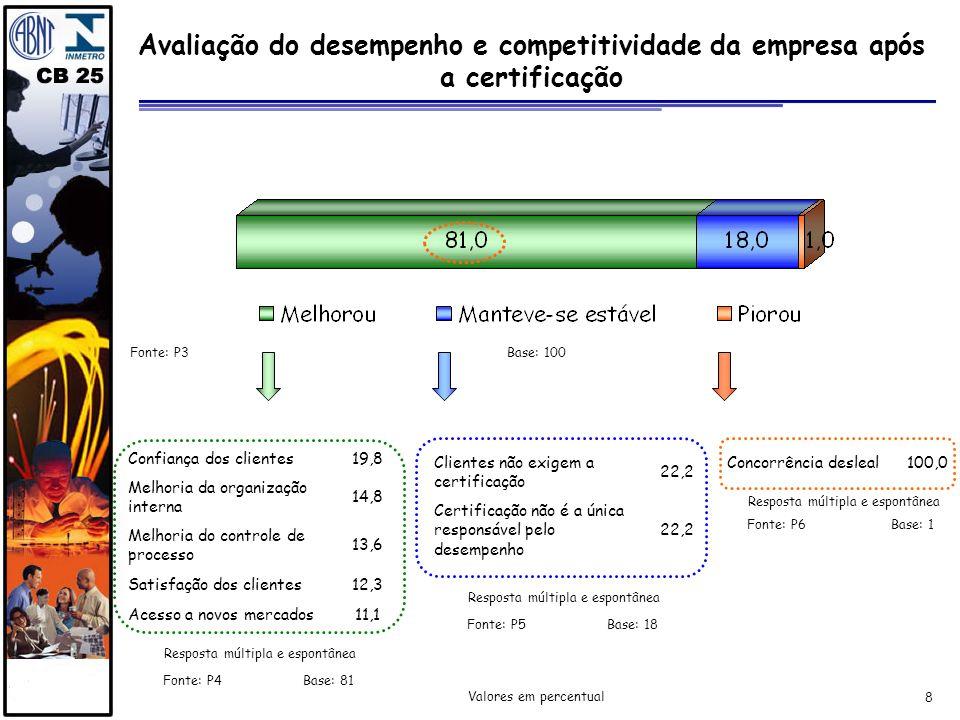 8 Avaliação do desempenho e competitividade da empresa após a certificação Fonte: P3 Resposta múltipla e espontânea Confiança dos clientes19,8 Melhori