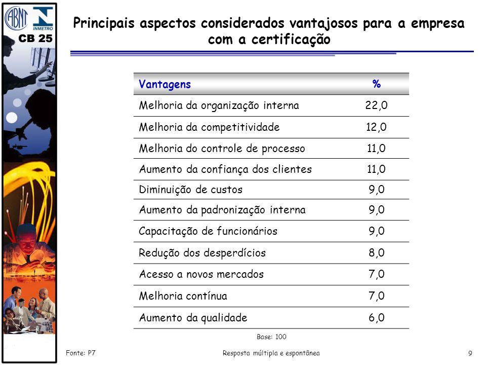 9 Principais aspectos considerados vantajosos para a empresa com a certificação Fonte: P7 Resposta múltipla e espontânea Vantagens% Melhoria da organi