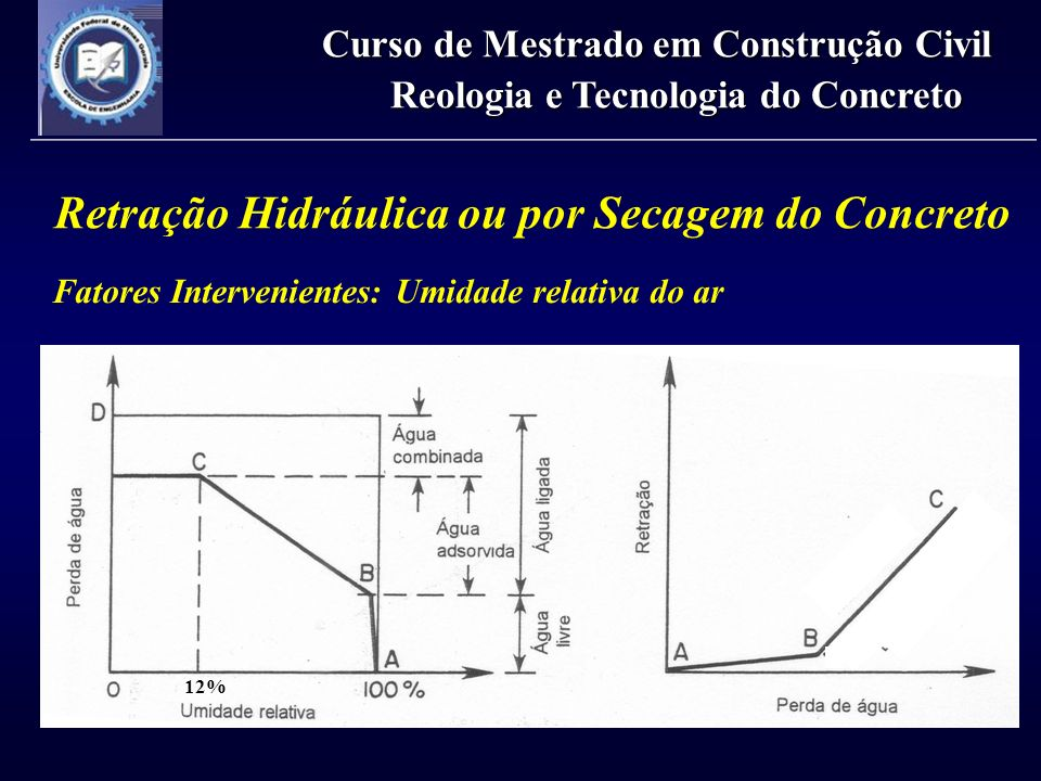 Retração Hidráulica ou por Secagem do Concreto Fatores Intervenientes: Geometria da peça Curso de Mestrado em Construção Civil Reologia e Tecnologia do Concreto Espessura fictícia h 0 = 2 x Área Perímetro