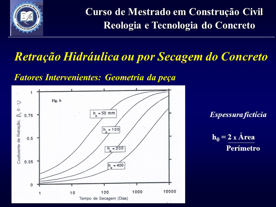 Retração Hidráulica ou por Secagem do Concreto Fatores Intervenientes: Geometria da peça Curso de Mestrado em Construção Civil Reologia e Tecnologia d