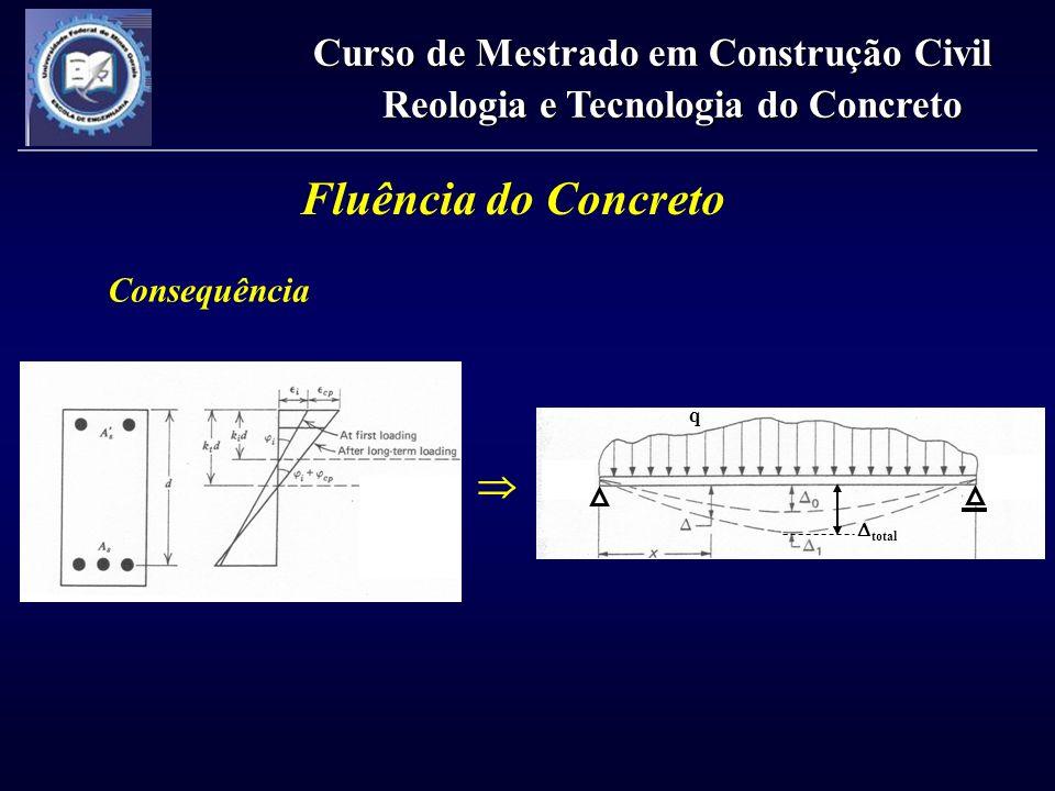 Fluência do Concreto Consequência Curso de Mestrado em Construção Civil Reologia e Tecnologia do Concreto q total