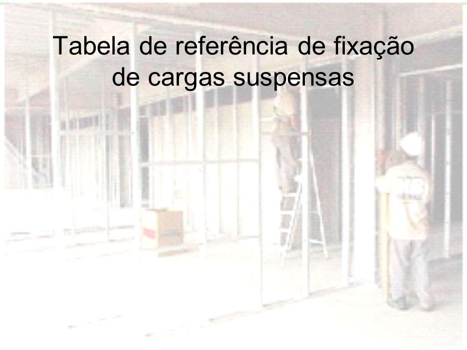 Tabela de referência de fixação de cargas suspensas