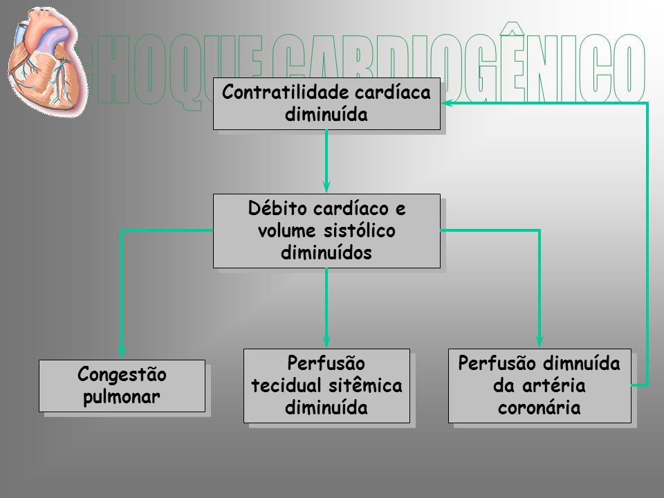 Contratilidade cardíaca diminuída Débito cardíaco e volume sistólico diminuídos Perfusão tecidual sitêmica diminuída Perfusão dimnuída da artéria coronária Congestão pulmonar