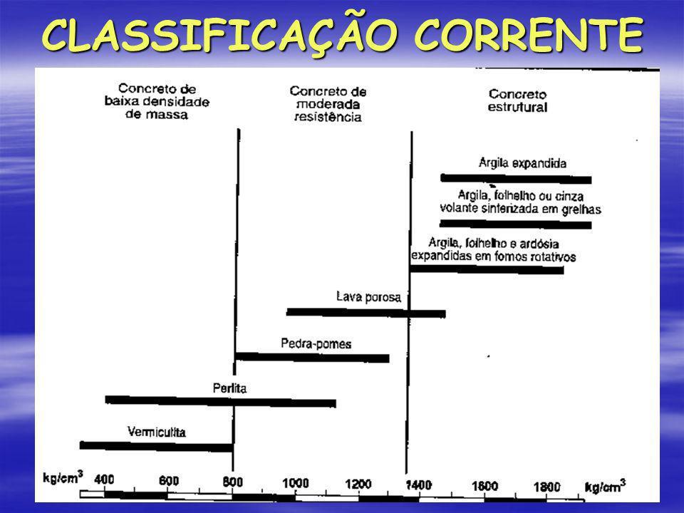 CLASSIFICAÇÃO CORRENTE