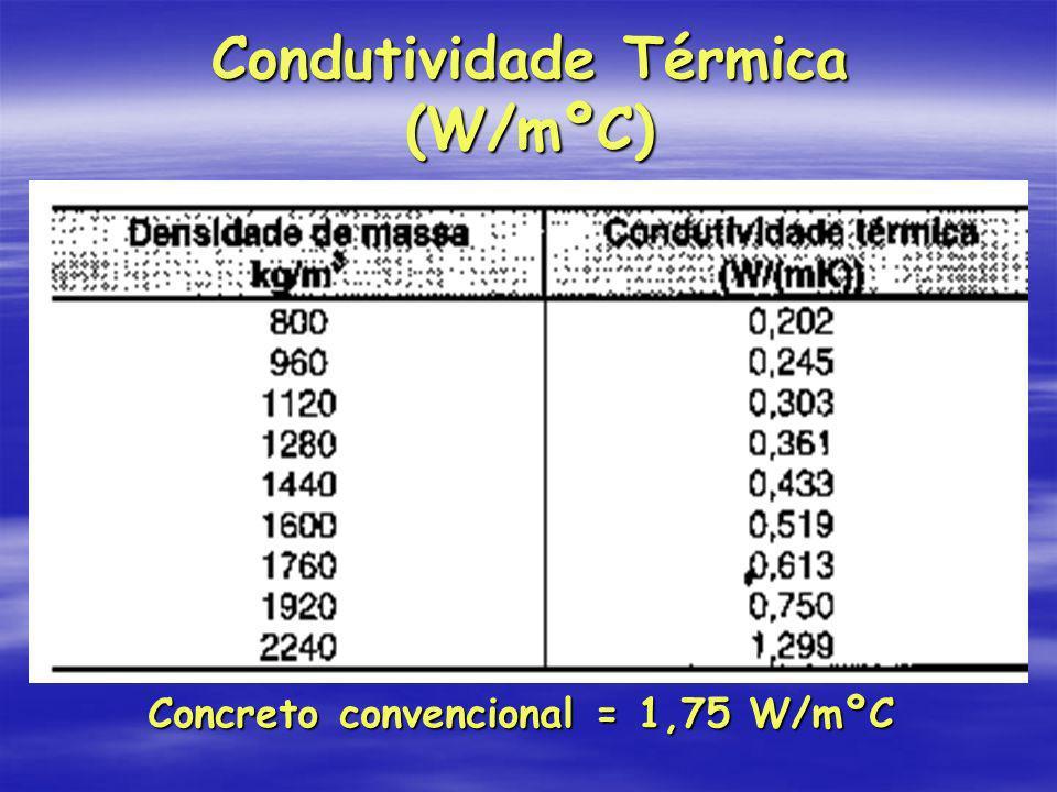 Condutividade Térmica (W/mºC) Concreto convencional = 1,75 W/mºC Concreto convencional = 1,75 W/mºC