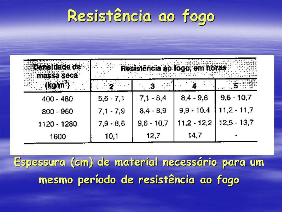 Resistência ao fogo Espessura (cm) de material necessário para um mesmo período de resistência ao fogo