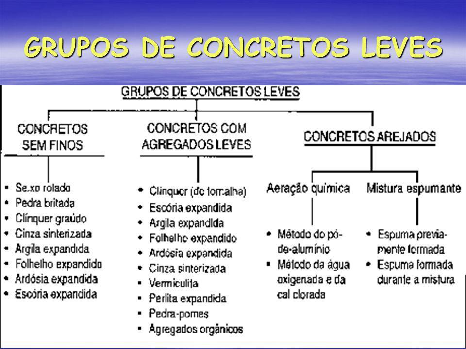 GRUPOS DE CONCRETOS LEVES