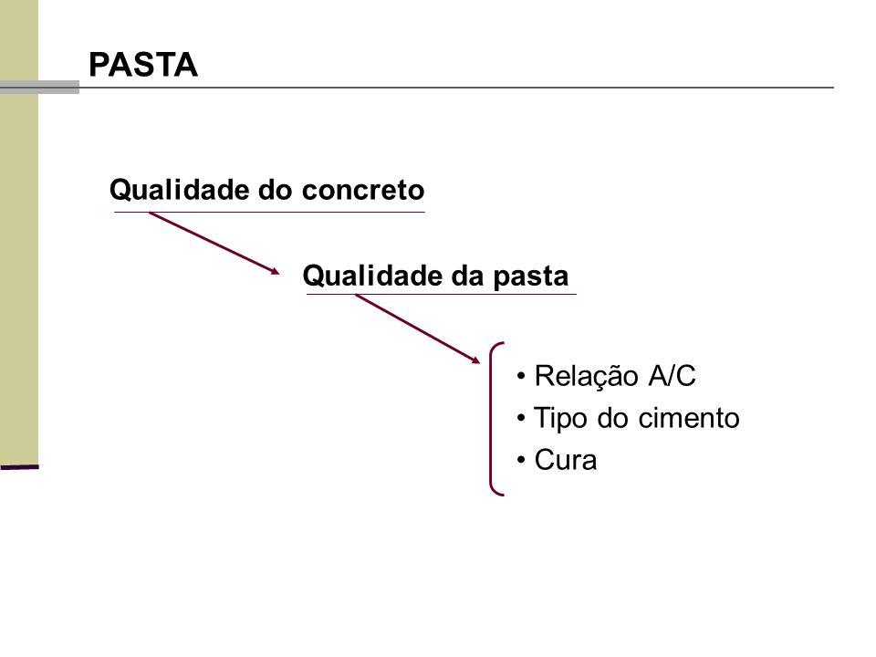 PASTA Qualidade do concreto Qualidade da pasta Relação A/C Tipo do cimento Cura