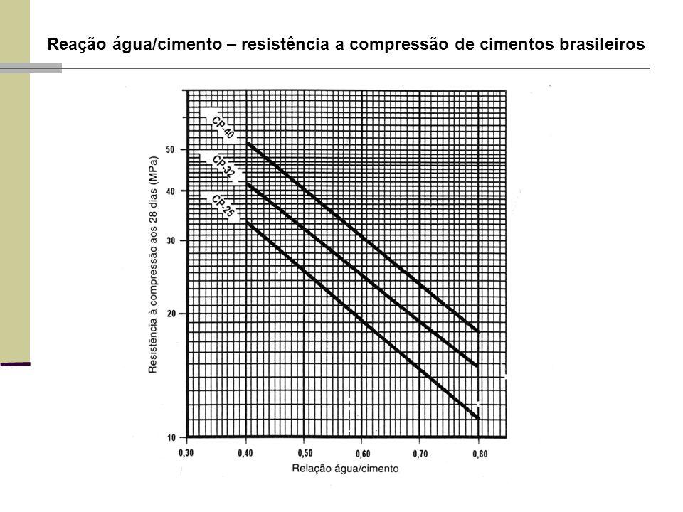 Reação água/cimento – resistência a compressão de cimentos brasileiros