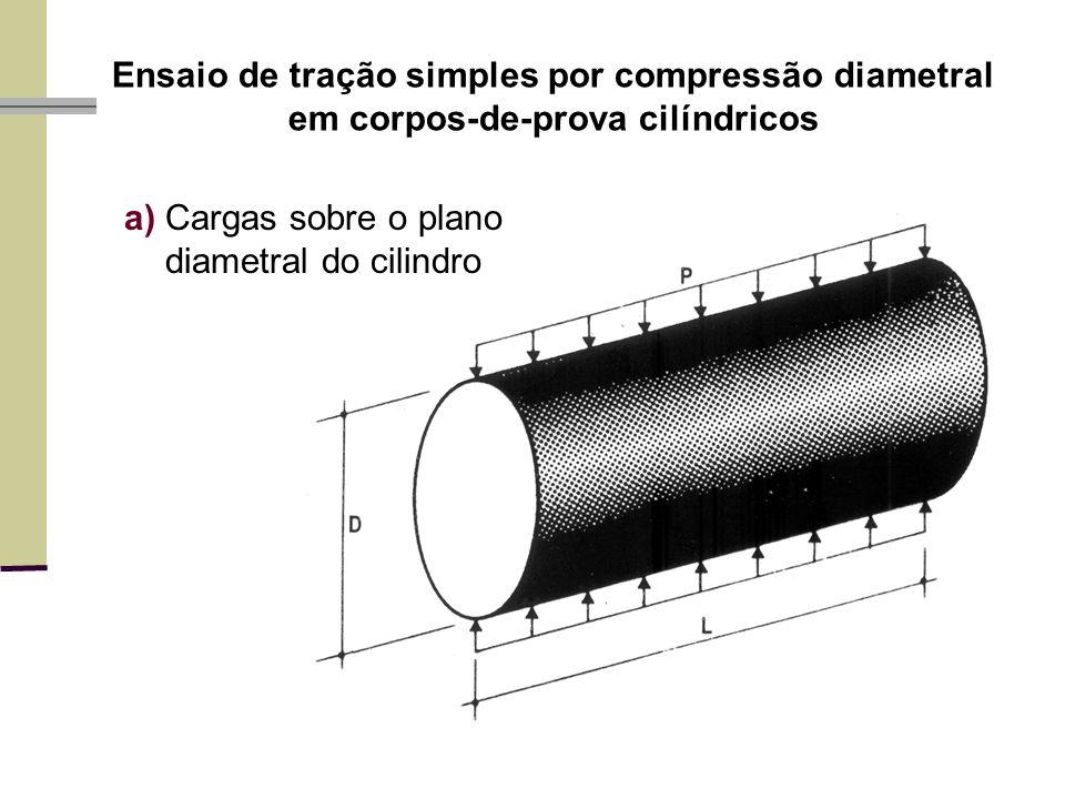 Ensaio de tração simples por compressão diametral em corpos-de-prova cilíndricos a)Cargas sobre o plano diametral do cilindro