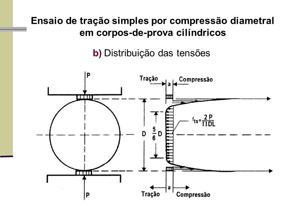 Ensaio de tração simples por compressão diametral em corpos-de-prova cilíndricos b)Distribuição das tensões