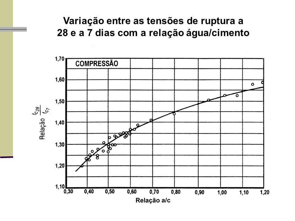 Variação entre as tensões de ruptura a 28 e a 7 dias com a relação água/cimento