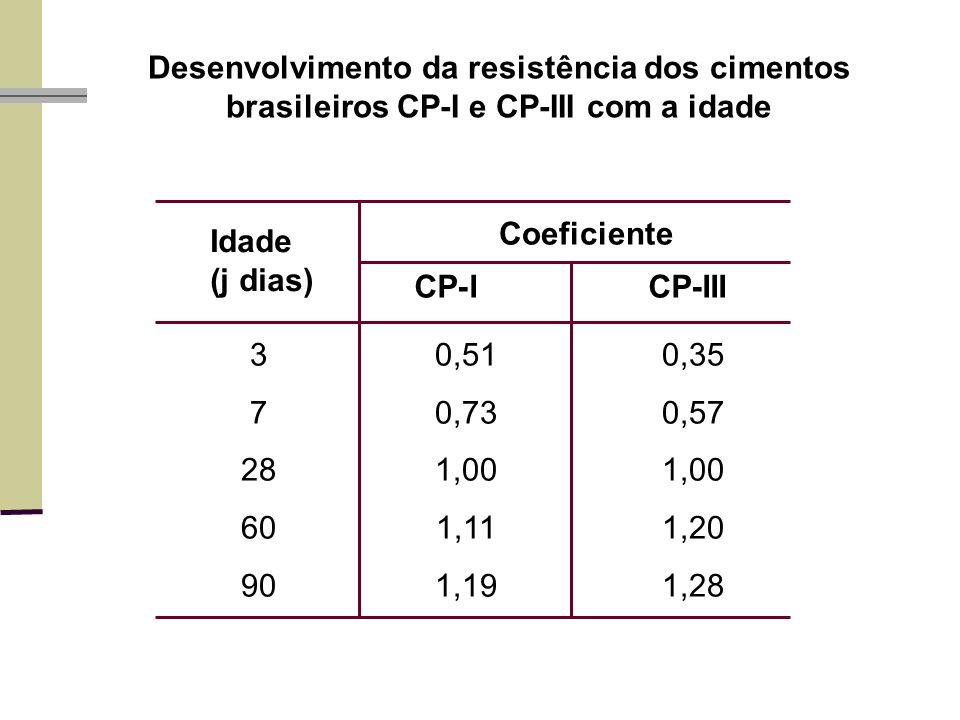Desenvolvimento da resistência dos cimentos brasileiros CP-I e CP-III com a idade 30,510,35 70,730,57 281,001,00 601,111,20 901,191,28 Idade (ј dias) CP-ICP-III Coeficiente