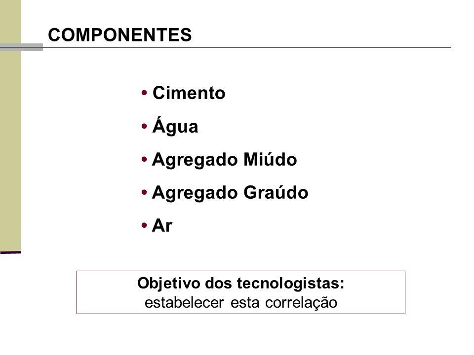Cimento Água Agregado Miúdo Agregado Graúdo Ar COMPONENTES Objetivo dos tecnologistas: estabelecer esta correlação