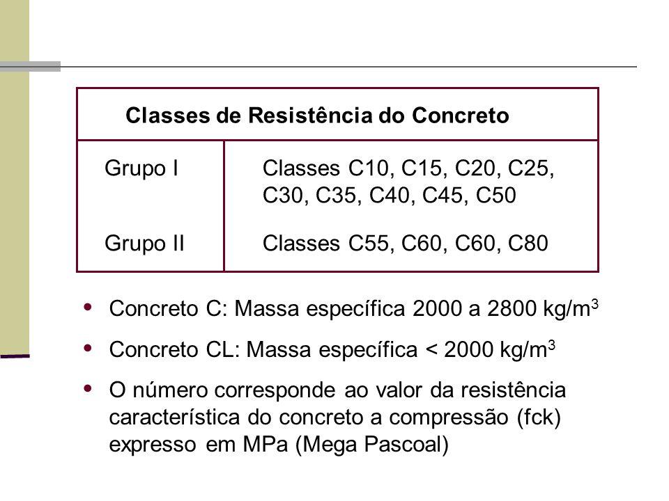 Concreto C: Massa específica 2000 a 2800 kg/m 3 Concreto CL: Massa específica < 2000 kg/m 3 O número corresponde ao valor da resistência característica do concreto a compressão (fck) expresso em MPa (Mega Pascoal) Grupo IClasses C10, C15, C20, C25, C30, C35, C40, C45, C50 Grupo IIClasses C55, C60, C60, C80 Classes de Resistência do Concreto