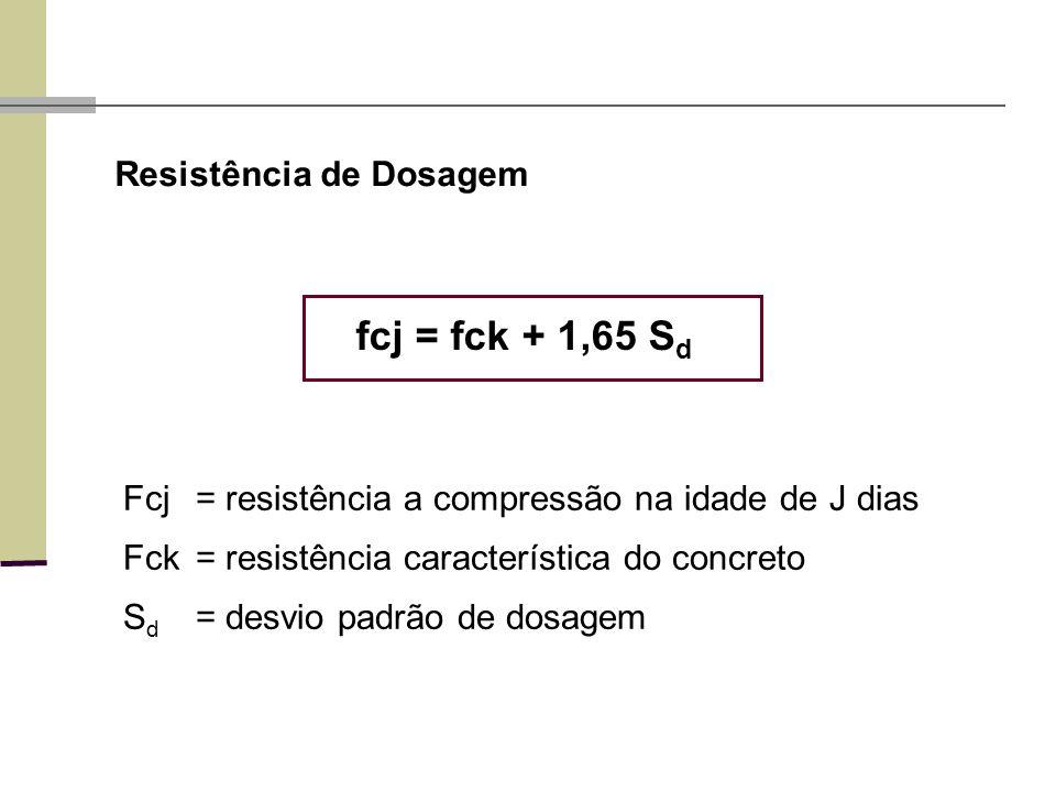 Fcj= resistência a compressão na idade de J dias Fck= resistência característica do concreto S d = desvio padrão de dosagem Resistência de Dosagem fcj = fck + 1,65 S d