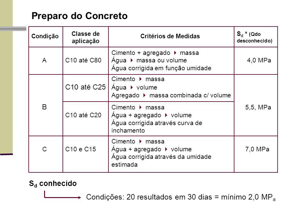Preparo do Concreto Cimento + agregado massa A C10 até C80 Água massa ou volume 4,0 MPa Água corrigida em função umidade Cimento massa C10 até C25 Água volume Agregado massa combinada c/ volume B Cimento massa5,5, MPa C10 até C20 Água + agregado volume Água corrigida através curva de inchamento Cimento massa C C10 e C15 Água + agregado volume7,0 MPa Água corrigida através da umidade estimada S d * (Qdo desconhecido) Condição Classe de aplicação Critérios de Medidas S d conhecido Condições: 20 resultados em 30 dias = mínimo 2,0 MP a
