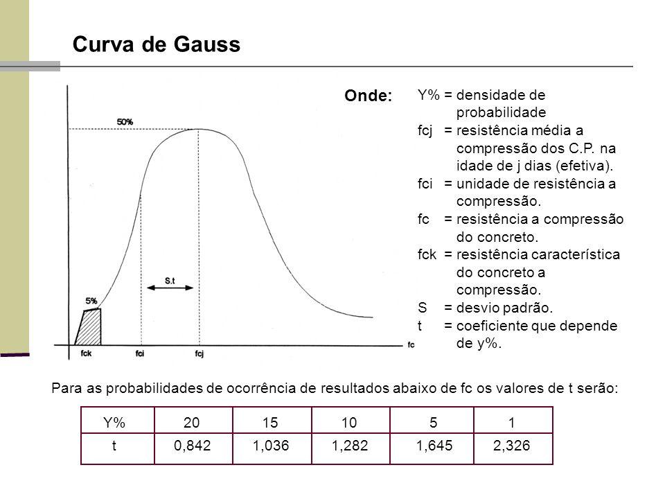 Curva de Gauss Y%= densidade de probabilidade fcj=resistência média a compressão dos C.P. na idade de j dias (efetiva). fci=unidade de resistência a c