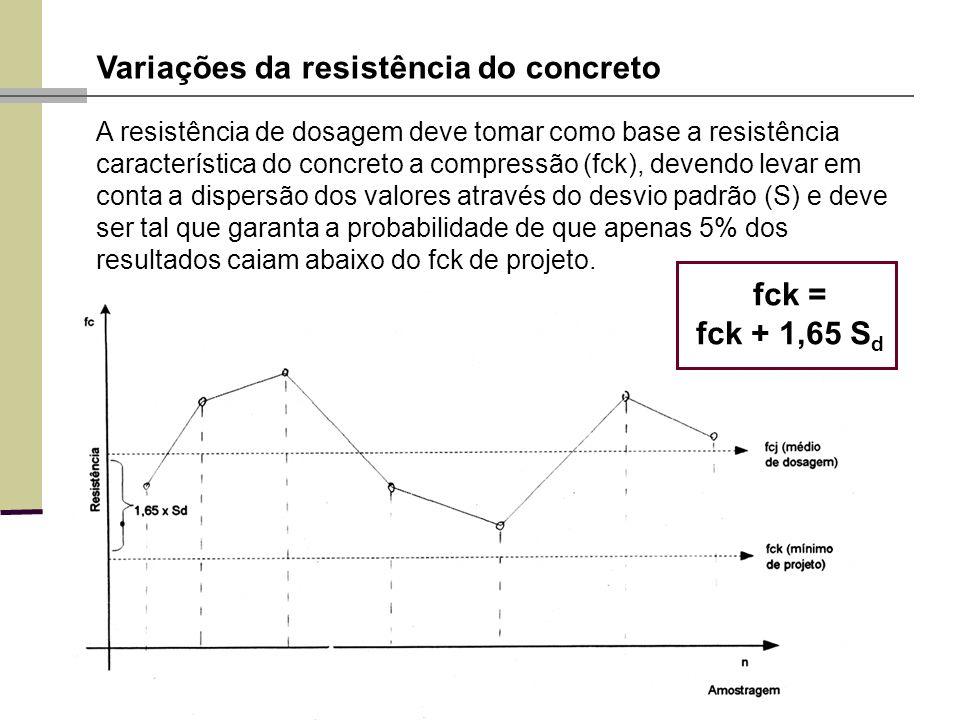 Variações da resistência do concreto A resistência de dosagem deve tomar como base a resistência característica do concreto a compressão (fck), devendo levar em conta a dispersão dos valores através do desvio padrão (S) e deve ser tal que garanta a probabilidade de que apenas 5% dos resultados caiam abaixo do fck de projeto.
