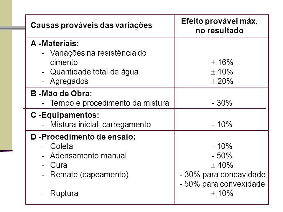Causas prováveis das variações A -Materiais: -Variações na resistência do cimento 16% -Quantidade total de água 10% -Agregados 20% B -Mão de Obra: -Tempo e procedimento da mistura- 30% C -Equipamentos: -Mistura inicial, carregamento- 10% D -Procedimento de ensaio: -Coleta- 10% -Adensamento manual- 50% -Cura 40% -Remate (capeamento) - 30% para concavidade - 50% para convexidade -Ruptura 10% Efeito provável máx.