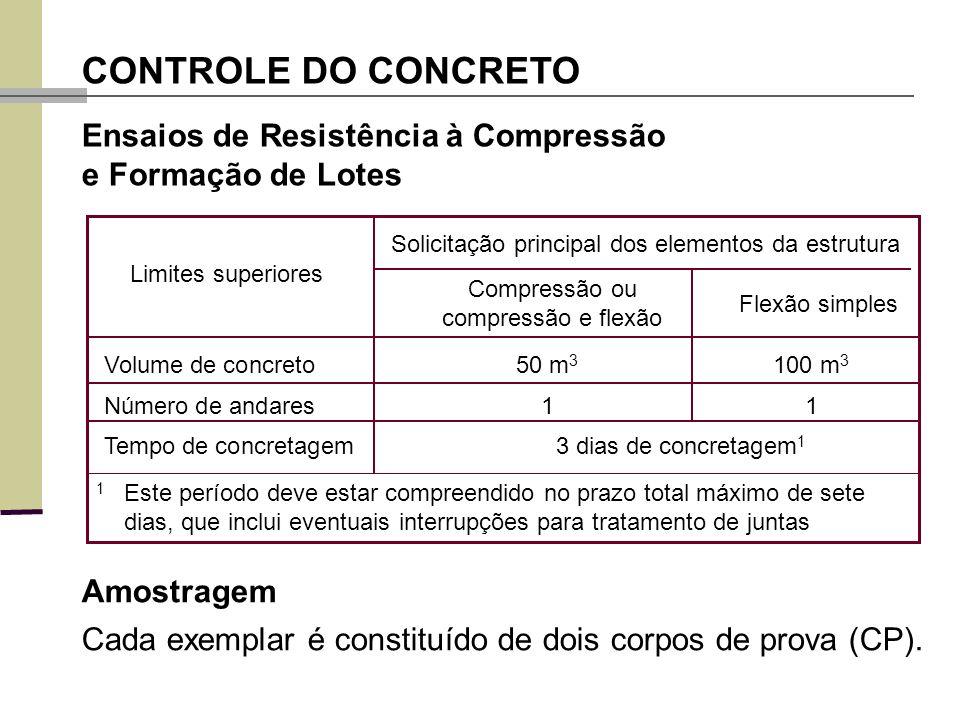 CONTROLE DO CONCRETO Ensaios de Resistência à Compressão e Formação de Lotes Cada exemplar é constituído de dois corpos de prova (CP). Amostragem Volu