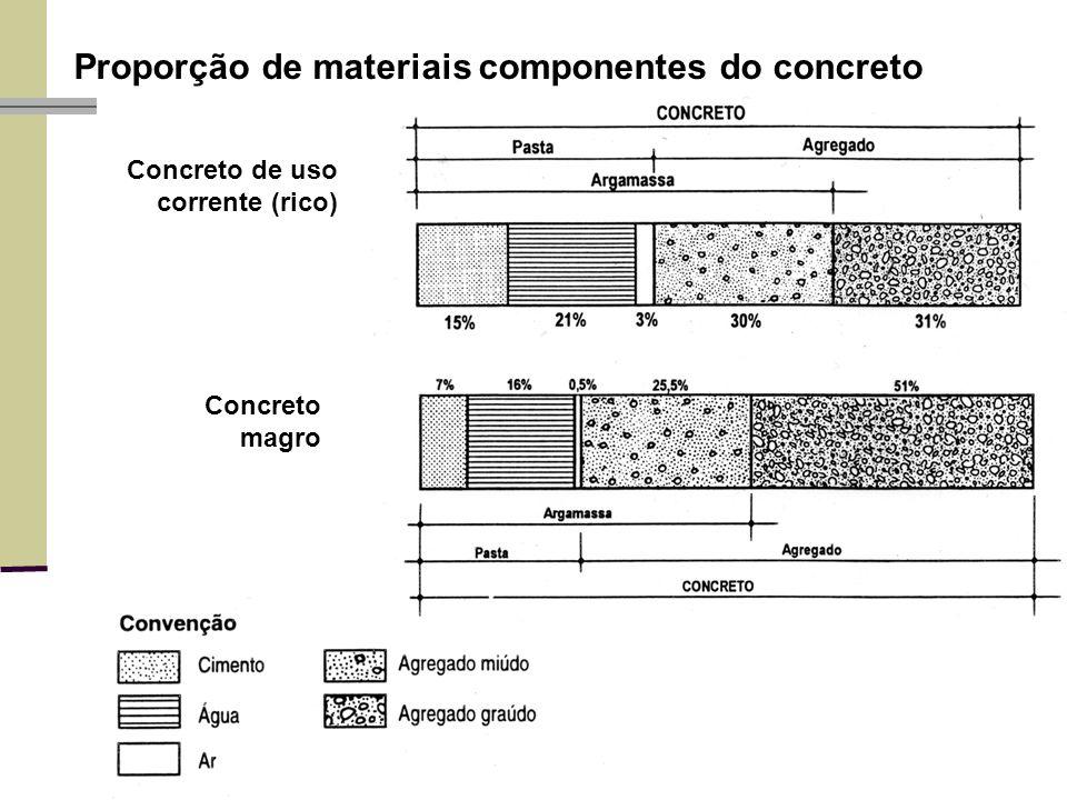Concreto de uso corrente (rico) Concreto magro Proporção de materiais componentes do concreto