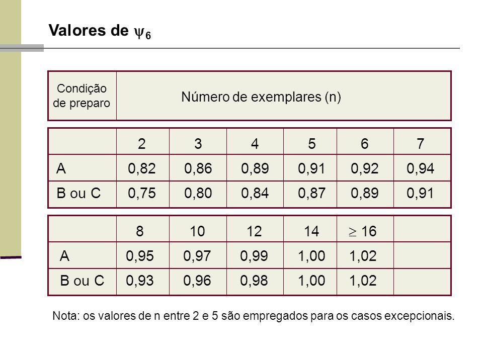 Valores de 6 234567 A0,820,860,890,910,920,94 B ou C0,750,800,840,870,890,91 Condição de preparo Nota: os valores de n entre 2 e 5 são empregados para