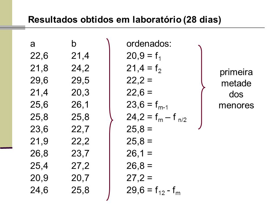 Resultados obtidos em laboratório (28 dias) ab 22,621,4 21,824,2 29,629,5 21,420,3 25,626,125,8 23,622,7 21,922,2 26,823,7 25,427,2 20,920,7 24,625,8 ordenados: 20,9 = f 1 21,4 = f 2 22,2 = 22,6 = 23,6 = f m-1 24,2 = f m – f n/2 25,8 = 26,1 = 26,8 = 27,2 = 29,6 = f 12 - f m primeira metade dos menores