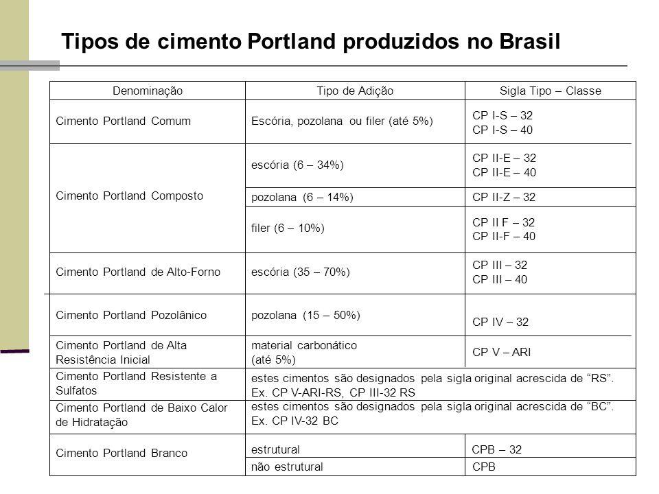 Tipos de cimento Portland produzidos no Brasil CPBnão estrutural Cimento Portland Branco Cimento Portland de Baixo Calor de Hidratação estes cimentos são designados pela sigla original acrescida de RS.
