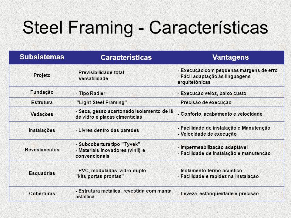 Steel Framing - Características Subsistemas Características Vantagens Projeto - Previsibilidade total - Versatilidade - Execução com pequenas margens