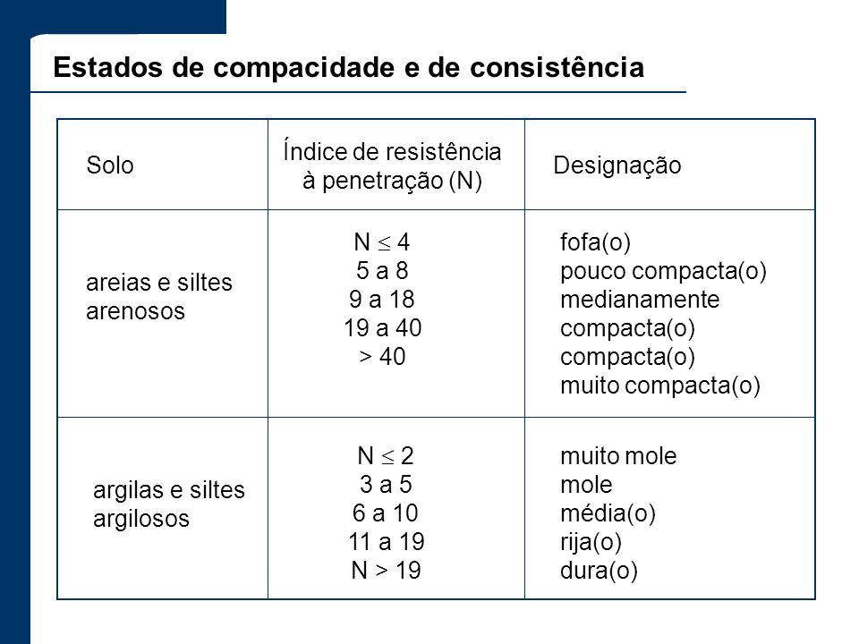 muito mole mole média(o) rija(o) dura(o) Estados de compacidade e de consistência Índice de resistência à penetração (N) areias e siltes arenosos N 4