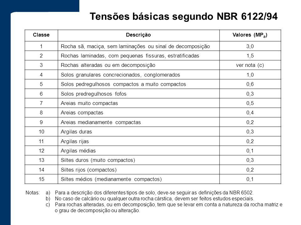 Tensões básicas segundo NBR 6122/94 ClasseDescriçãoValores (MP a ) 1Rocha sã, maciça, sem laminações ou sinal de decomposição3,0 2Rochas laminadas, co