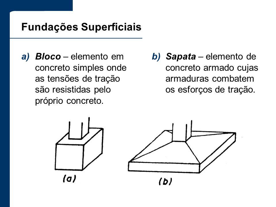b)Sapata – elemento de concreto armado cujas armaduras combatem os esforços de tração. Fundações Superficiais a)Bloco – elemento em concreto simples o