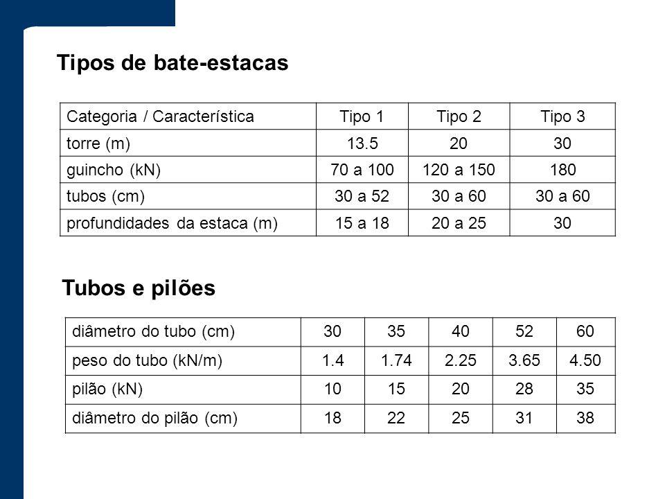 Tipos de bate-estacas Categoria / CaracterísticaTipo 1Tipo 2Tipo 3 torre (m)13.52030 guincho (kN)70 a 100120 a 150180 tubos (cm)30 a 5230 a 60 profund