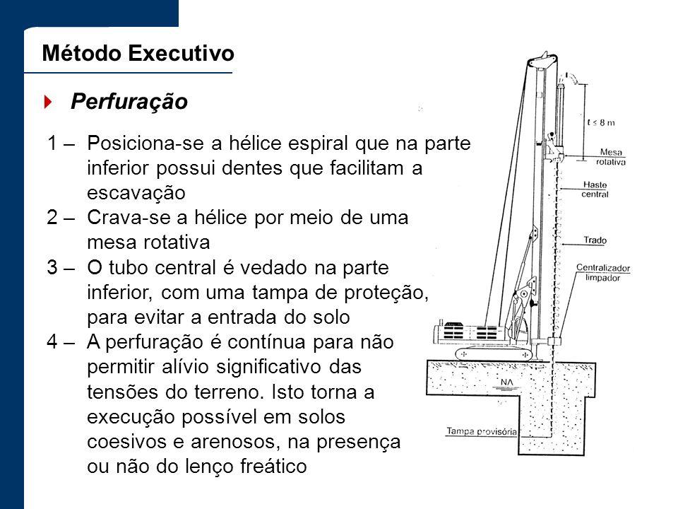 Método Executivo Perfuração 1 –Posiciona-se a hélice espiral que na parte inferior possui dentes que facilitam a escavação 2 –Crava-se a hélice por me