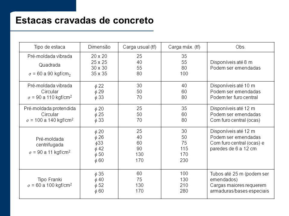 Estacas cravadas de concreto Tipo de estacaDimensãoCarga usual (tf)Carga máx. (tf)Obs. Pré-moldada vibrada Quadrada = 60 a 90 kgf/cm 2 20 x 20 25 x 25
