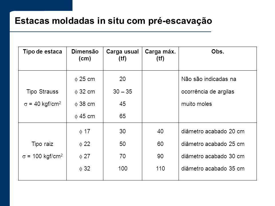 Estacas moldadas in situ com pré-escavação Tipo de estacaDimensão (cm) Carga usual (tf) Carga máx. (tf) Obs. Tipo Strauss = 40 kgf/cm 2 25 cm 32 cm 38