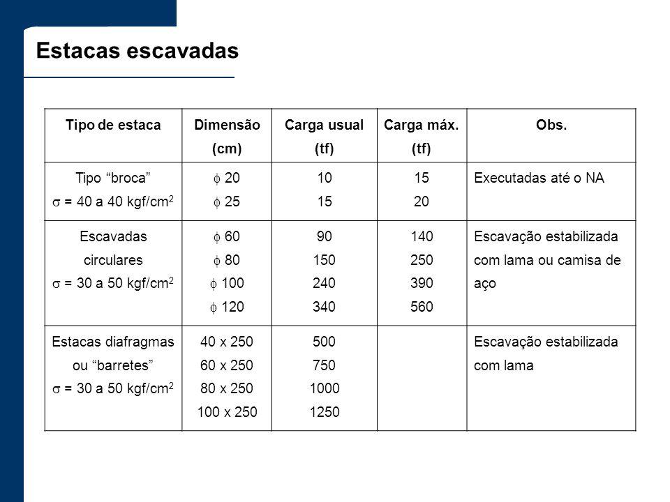 Estacas escavadas Tipo de estaca Dimensão (cm) Carga usual (tf) Carga máx. (tf) Obs. Tipo broca = 40 a 40 kgf/cm 2 20 25 10 15 20 Executadas até o NA