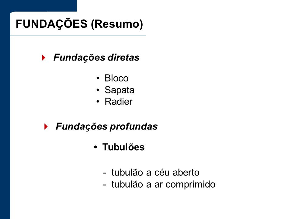 FUNDAÇÕES (Resumo) Bloco Sapata Radier Fundações diretas -tubulão a céu aberto -tubulão a ar comprimido Fundações profundas Tubulões