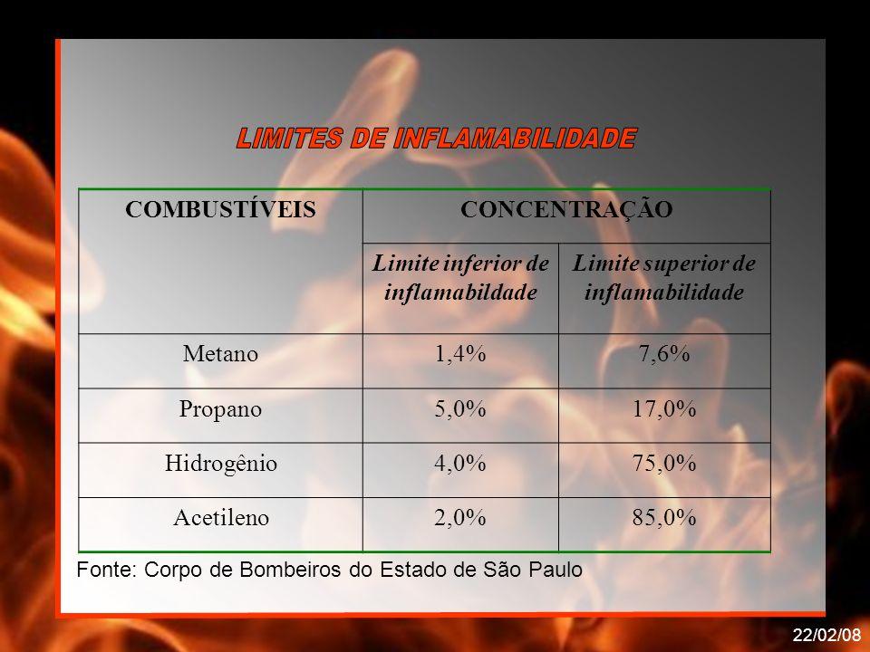 22/02/08 COMBUSTÍVEISCONCENTRAÇÃO Limite inferior de inflamabildade Limite superior de inflamabilidade Metano1,4%7,6% Propano5,0%17,0% Hidrogênio4,0%7