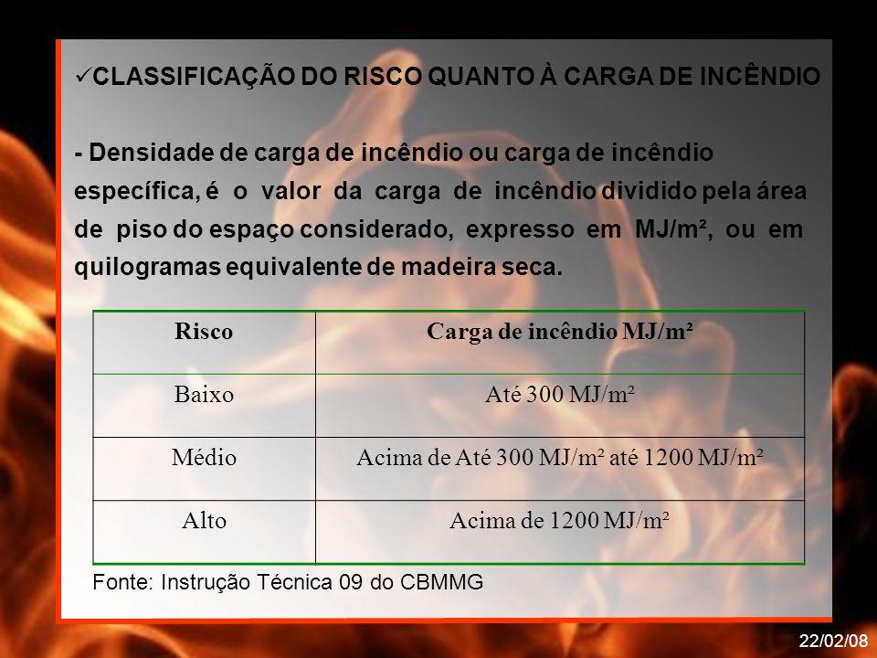 RiscoCarga de incêndio MJ/m² BaixoAté 300 MJ/m² MédioAcima de Até 300 MJ/m² até 1200 MJ/m² AltoAcima de 1200 MJ/m² Fonte: Instrução Técnica 09 do CBMM