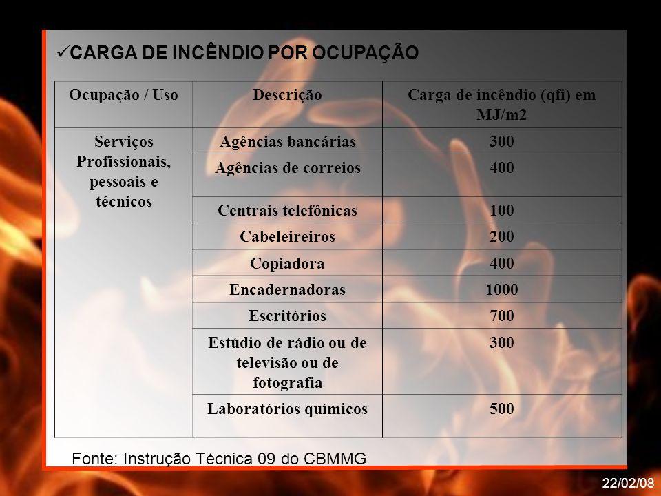 22/02/08 Ocupação / UsoDescriçãoCarga de incêndio (qfi) em MJ/m2 Serviços Profissionais, pessoais e técnicos Agências bancárias300 Agências de correio