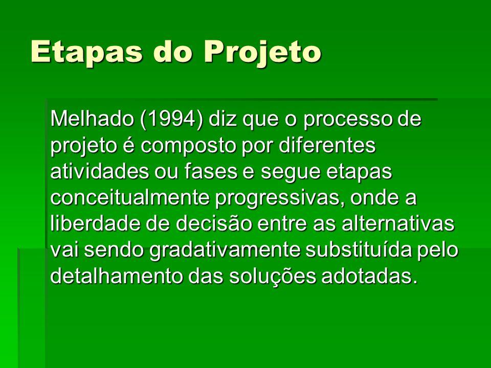 Etapas do Projeto Melhado (1994) diz que o processo de projeto é composto por diferentes atividades ou fases e segue etapas conceitualmente progressiv
