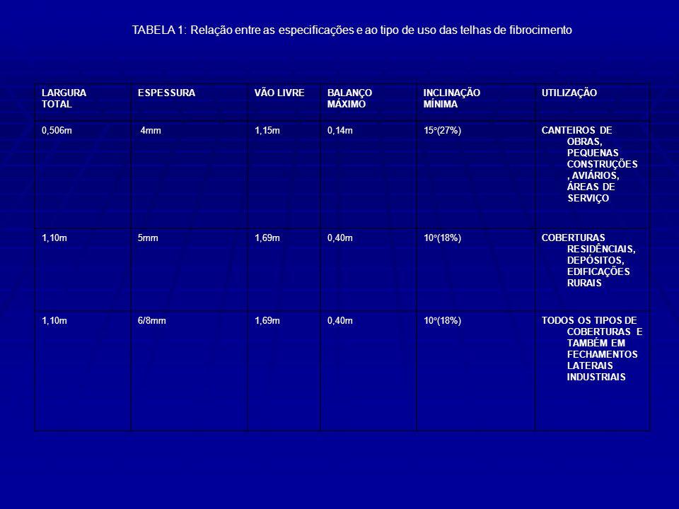 TABELA 1: Relação entre as especificações e ao tipo de uso das telhas de fibrocimento LARGURA TOTAL ESPESSURAVÃO LIVREBALANÇO MÁXIMO INCLINAÇÃO MÍNIMA
