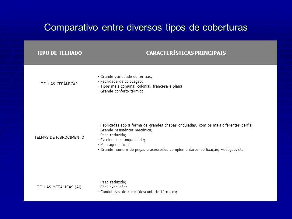 Comparativo entre diversos tipos de coberturas TIPO DE TELHADOCARACTERÍSTICAS PRINCIPAIS TELHAS CERÂMICAS - Grande variedade de formas; - Facilidade d