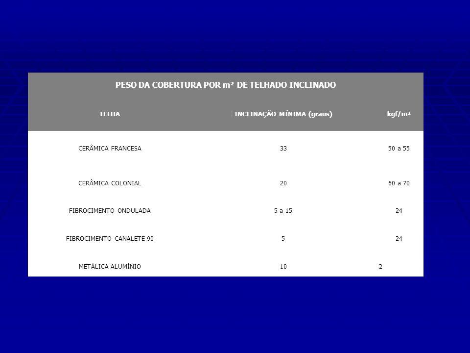 PESO DA COBERTURA POR m² DE TELHADO INCLINADO TELHAINCLINAÇÃO MÍNIMA (graus)kgf/m² CERÂMICA FRANCESA3350 a 55 CERÂMICA COLONIAL2060 a 70 FIBROCIMENTO